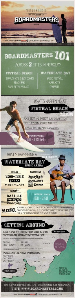 Urban-Beach-Boardmasters-2014-Festival-Guide-Infographic-3